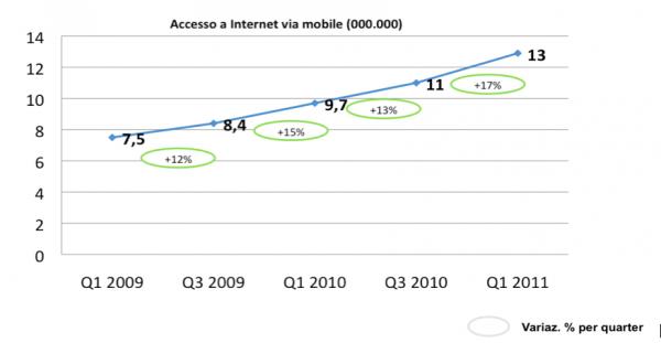 Il trend di crescita dell'Internet Mobile in Italia