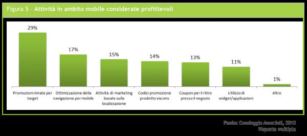 attività in ambito mobile considerate profittevoli