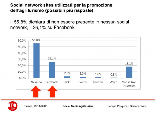 Social Media Agritourism