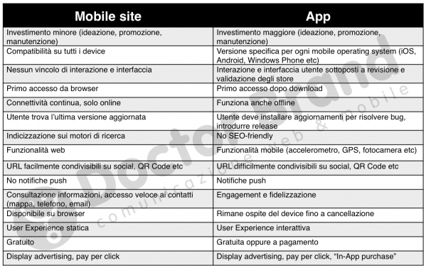 mobile site vs app by doctor brand